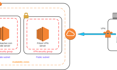 setup Pritunl VPN server on AWS