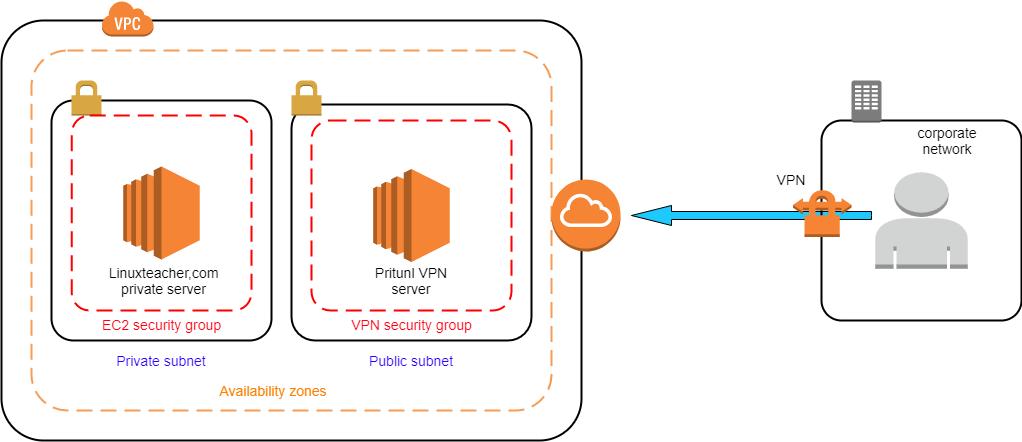 setup Pritunl VPN server on AWS - Connect To Aws Vpn From Windows