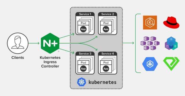 Nginx ingress controller in AWS EKS